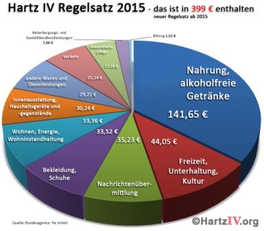 Hartz-IV-Vergleich regelsatz 2015 Grafik