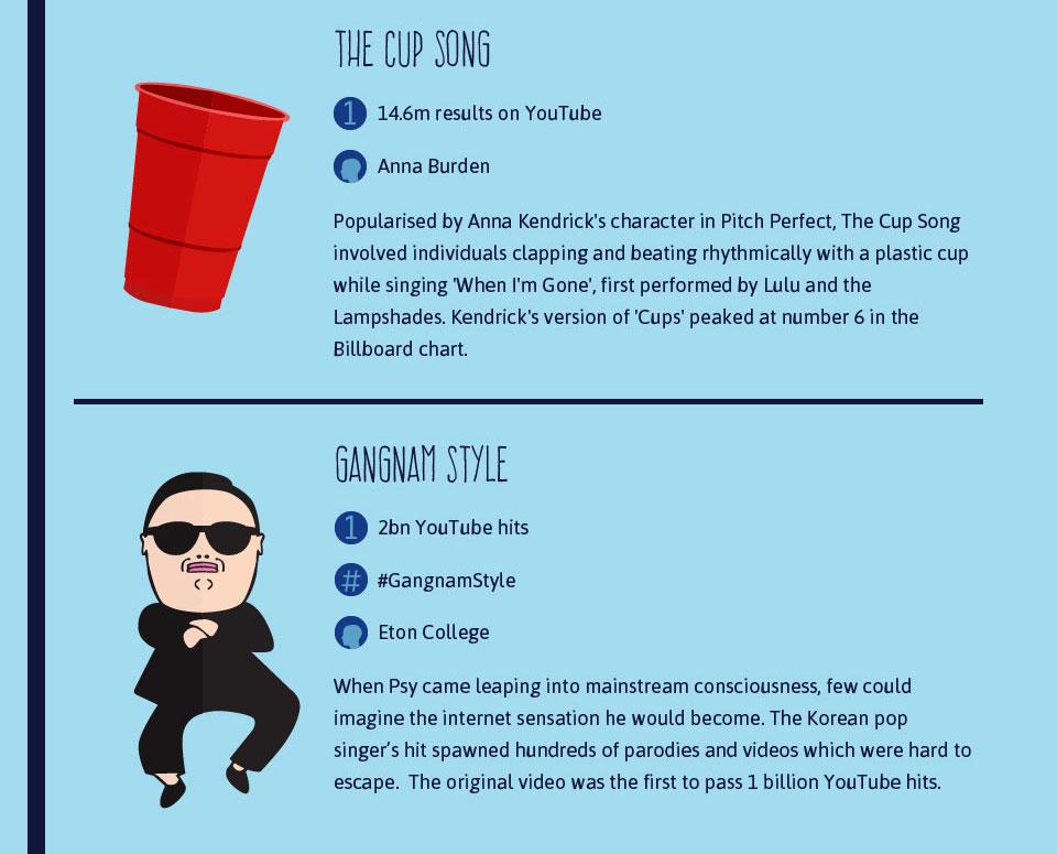 social media infografik internet anthony nolan hashtag