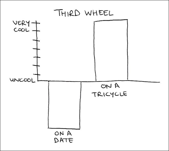 coolness chart