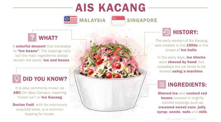 Ais Kacang aus Malaysia und Singapur