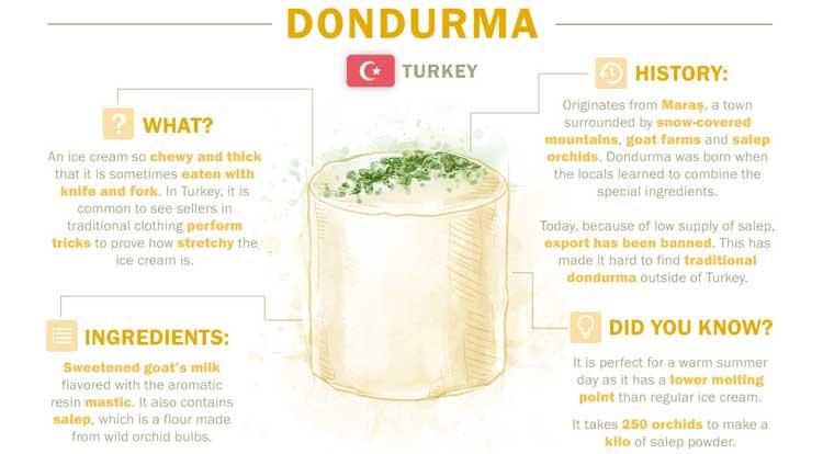 Dondurma aus der Türkei
