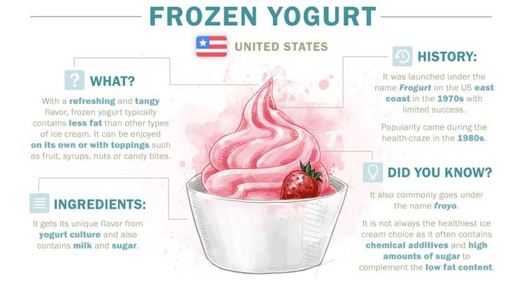Frozen Yogurt aus den USA internationale eissorten