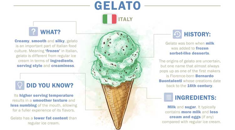 Italienisches Gelato