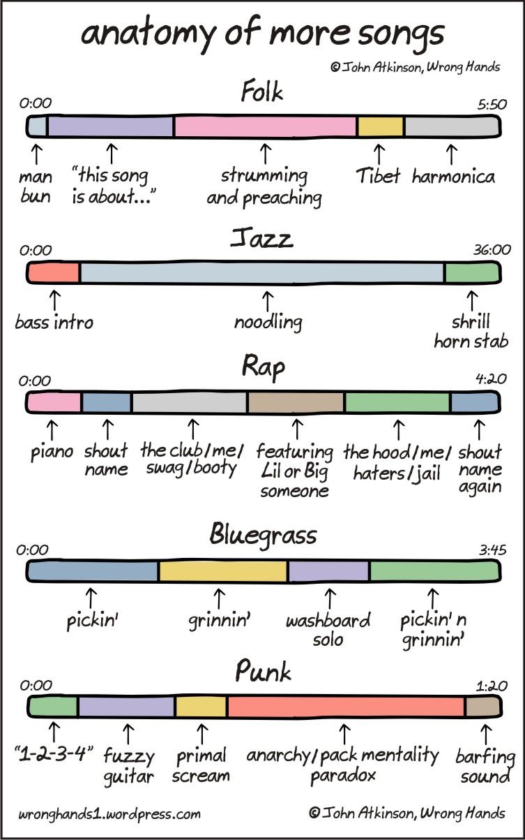anatomy of more songs john atkinson