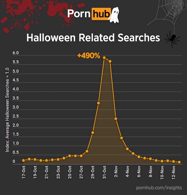 pornhub-halloween4