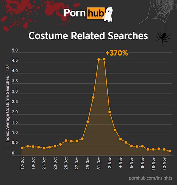 pornhub insights statistik